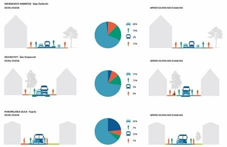 Слика 2: Редизајнирање на уличните профили за да се постигне подобра распределба на уличниот простор за различни улични корисници во Љубљана.